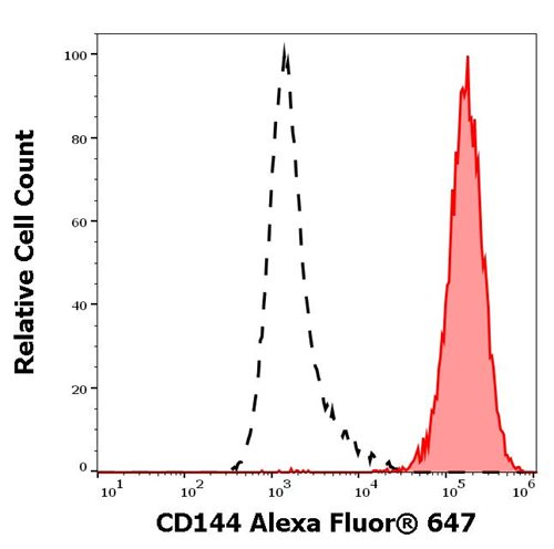 Anti-Hu CD144 Alexa Fluor® 647