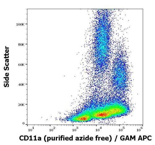 Anti-Hu CD11a Purified Azide Free