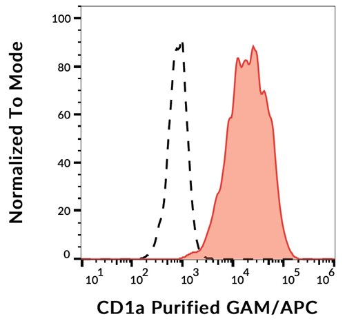 Anti-Hu CD1a Purified