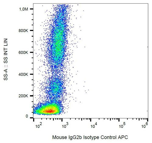 Mouse IgG2b Isotype Control APC