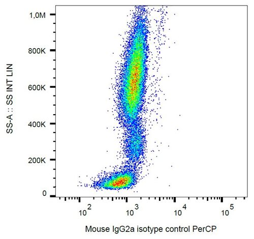 Mouse IgG2a Isotype Control PerCP