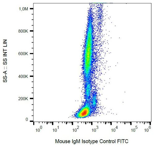 Mouse IgM Isotype Control FITC