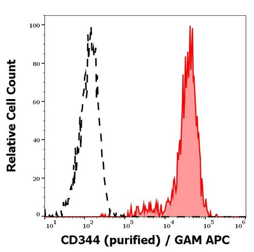 Anti-Hu CD344 Purified