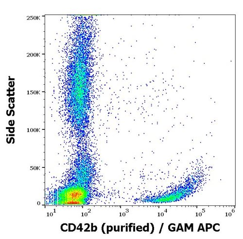 Anti-Hu CD42b Purified